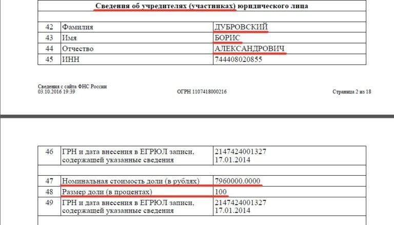 Борис Дубровский является 100% собственником Песчано-гравийного карьера