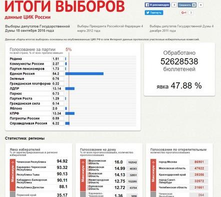 Новый сайт «Итоги выводов» – данные, цифры, проценты