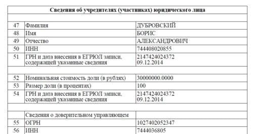 Борис Дубровский является учредителем завода Энергия